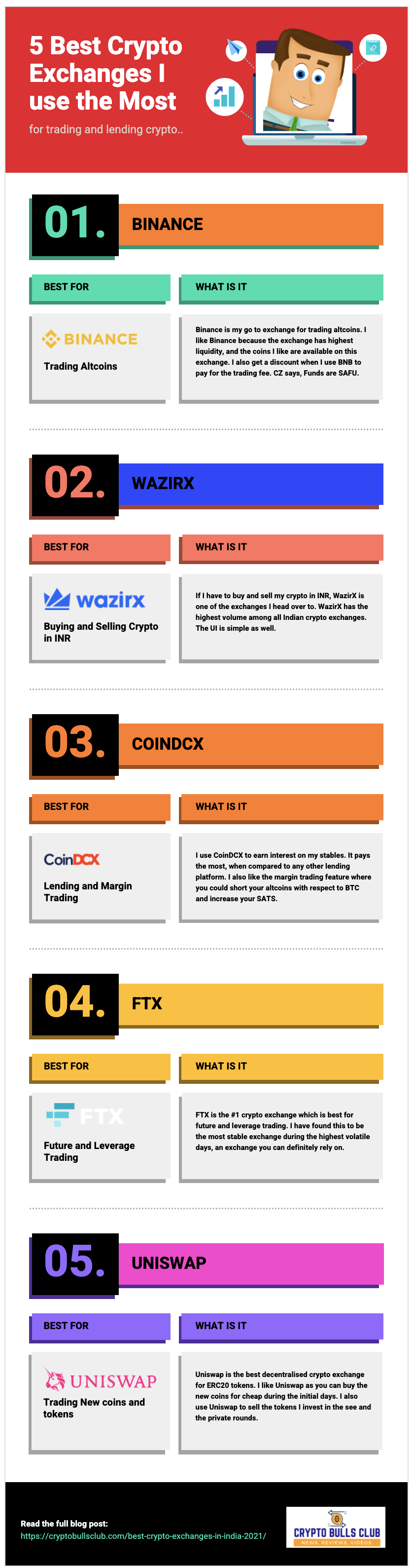 list of crypto exchanges in India [Infographic]