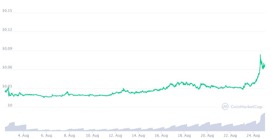 Cryptozoon price chart